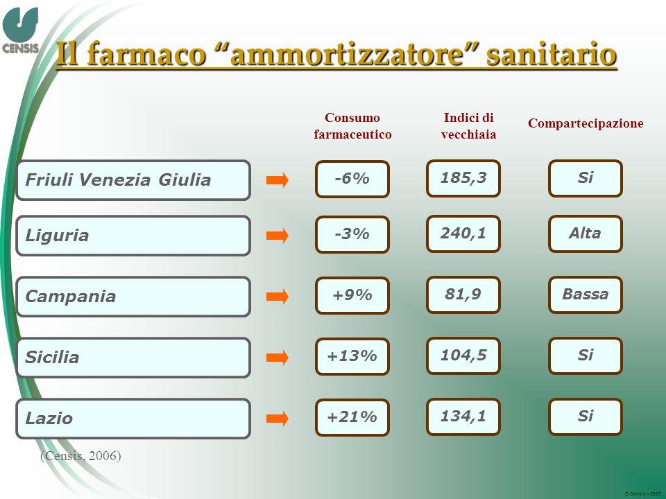 © Censis 2007 (Censis, 2006) Consumo farmaceutico Il farmaco ammortizzatore sanitario Indici di vecchiaia Compartecipazione Friuli Venezia Giulia -6% 185,3Si Liguria -3% 240,1Alta Campania +9% 81,9Bassa Sicilia +13% 104,5Si Lazio +21% 134,1Si
