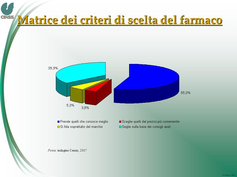 © Censis 2007 Matrice dei criteri di scelta del farmaco Fonte: indagine Censis, 2007