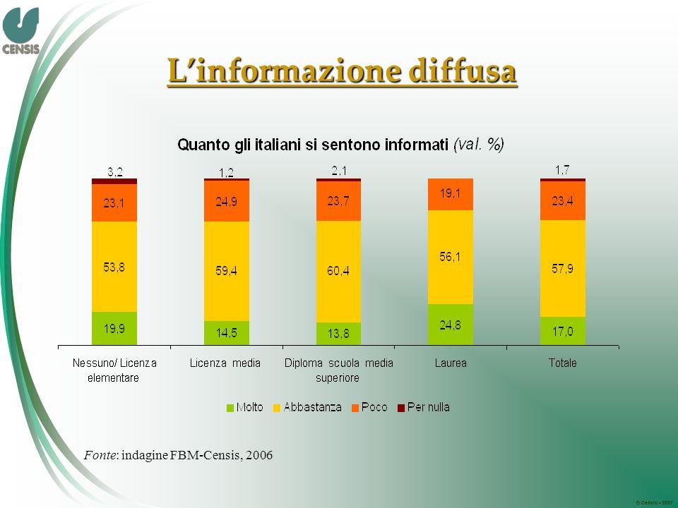 © Censis 2007 Linformazione diffusa Fonte: indagine FBM-Censis, 2006