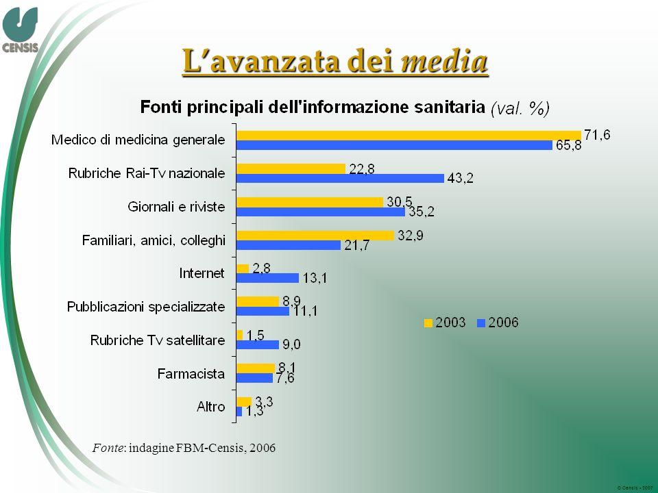 © Censis 2007 Lavanzata dei media Fonte: indagine FBM-Censis, 2006