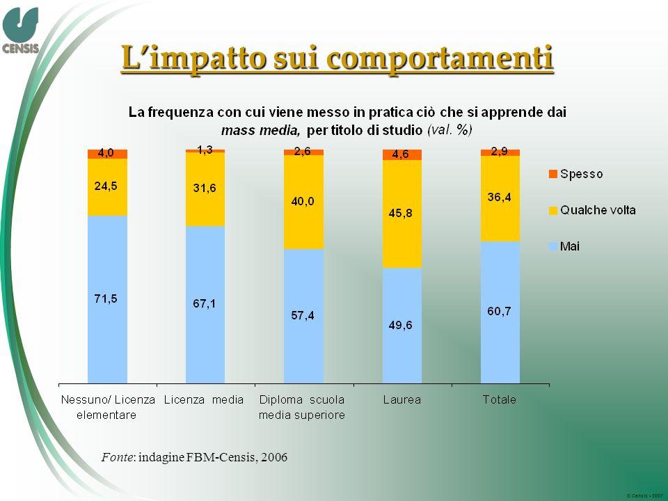 © Censis 2007 Limpatto sui comportamenti Fonte: indagine FBM-Censis, 2006