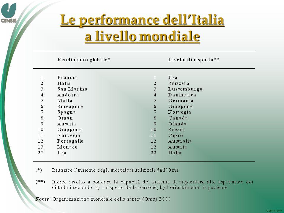 © Censis 2007 Le performance dellItalia a livello mondiale