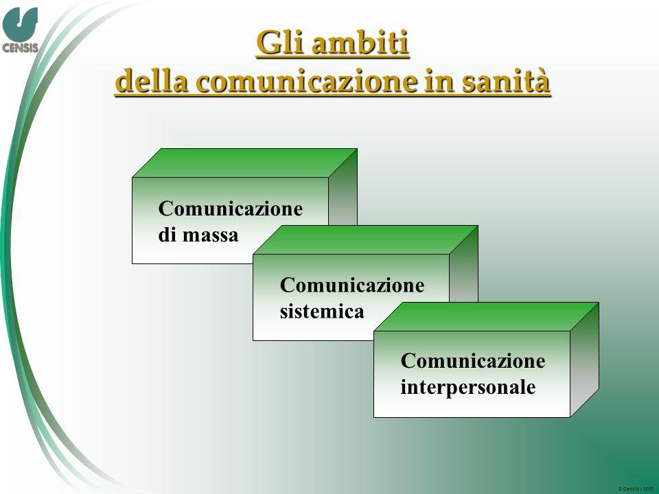 © Censis 2007 Gli ambiti della comunicazione in sanità Comunicazione di massa Comunicazione sistemica Comunicazione interpersonale