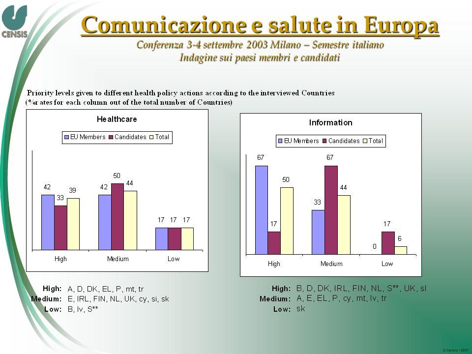 © Censis 2007 Comunicazione e salute in Europa Conferenza 3-4 settembre 2003 Milano – Semestre italiano Indagine sui paesi membri e candidati