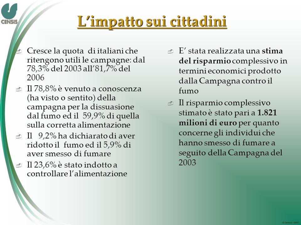 © Censis 2007 Limpatto sui cittadini Cresce la quota di italiani che ritengono utili le campagne: dal 78,3% del 2003 all81,7% del 2006 Il 78,8% è venuto a conoscenza (ha visto o sentito) della campagna per la dissuasione dal fumo ed il 59,9% di quella sulla corretta alimentazione Il 9,2% ha dichiarato di aver ridotto il fumo ed il 5,9% di aver smesso di fumare Il 23,6% è stato indotto a controllare lalimentazione E stata realizzata una stima del risparmio complessivo in termini economici prodotto dalla Campagna contro il fumo Il risparmio complessivo stimato è stato pari a 1.821 milioni di euro per quanto concerne gli individui che hanno smesso di fumare a seguito della Campagna del 2003