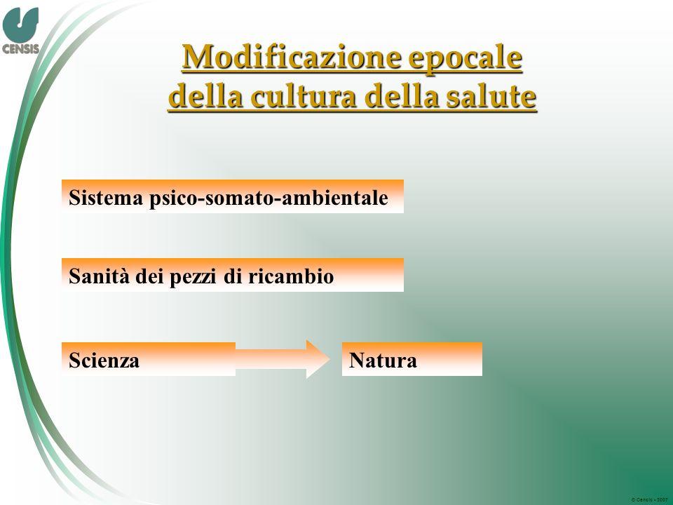 © Censis 2007 Modificazione epocale della cultura della salute Sistema psico-somato-ambientale Sanità dei pezzi di ricambio ScienzaNatura