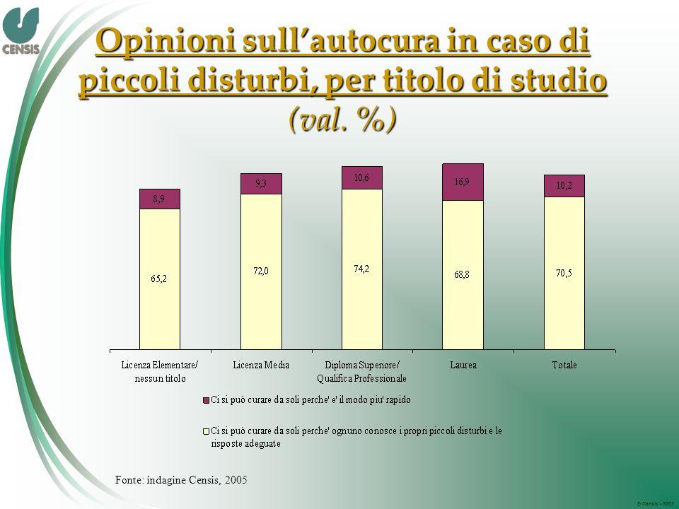 © Censis 2007 Opinioni sullautocura in caso di piccoli disturbi, per titolo di studio (val.