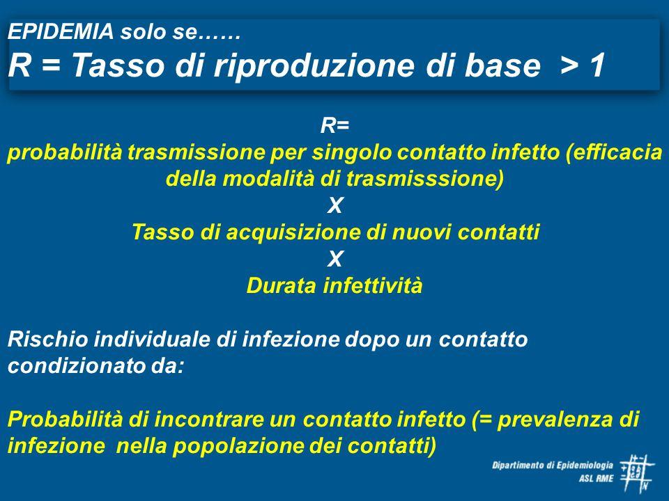 EPIDEMIA solo se…… R = Tasso di riproduzione di base > 1 R= probabilità trasmissione per singolo contatto infetto (efficacia della modalità di trasmis