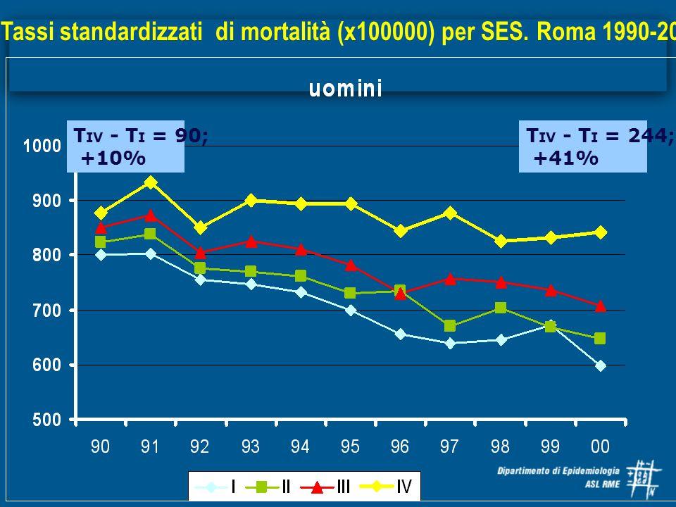 Tassi standardizzati di mortalità (x100000) per SES. Roma 1990-2000 T IV - T I = 244; +41% T IV - T I = 90; +10%