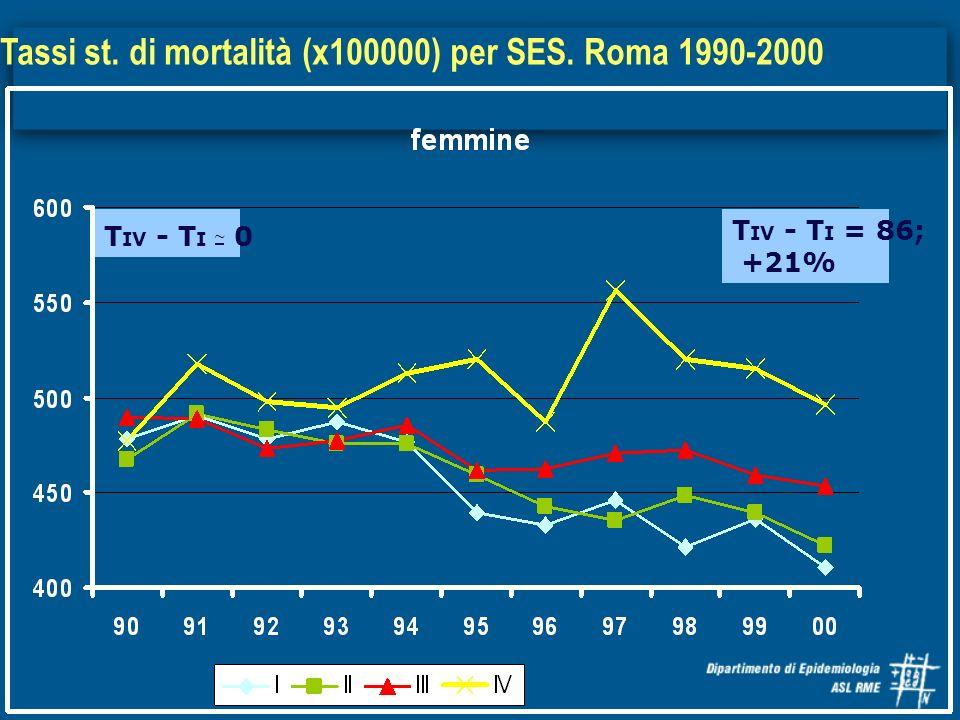 Tassi st. di mortalità (x100000) per SES. Roma 1990-2000 T IV - T I = 86; +21% T IV - T I ~ 0