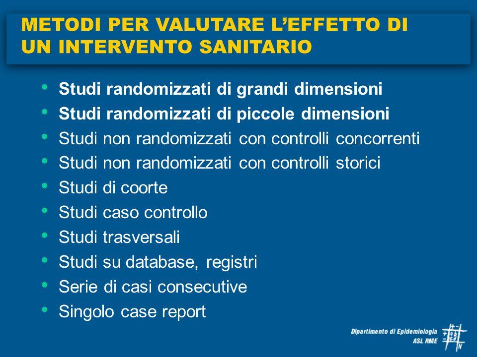 Studi randomizzati di grandi dimensioni Studi randomizzati di piccole dimensioni Studi non randomizzati con controlli concorrenti Studi non randomizza