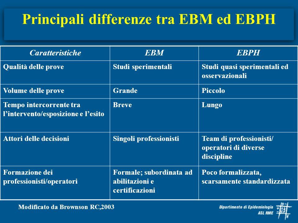 Principali differenze tra EBM ed EBPH CaratteristicheEBMEBPH Qualità delle proveStudi sperimentaliStudi quasi sperimentali ed osservazionali Volume de