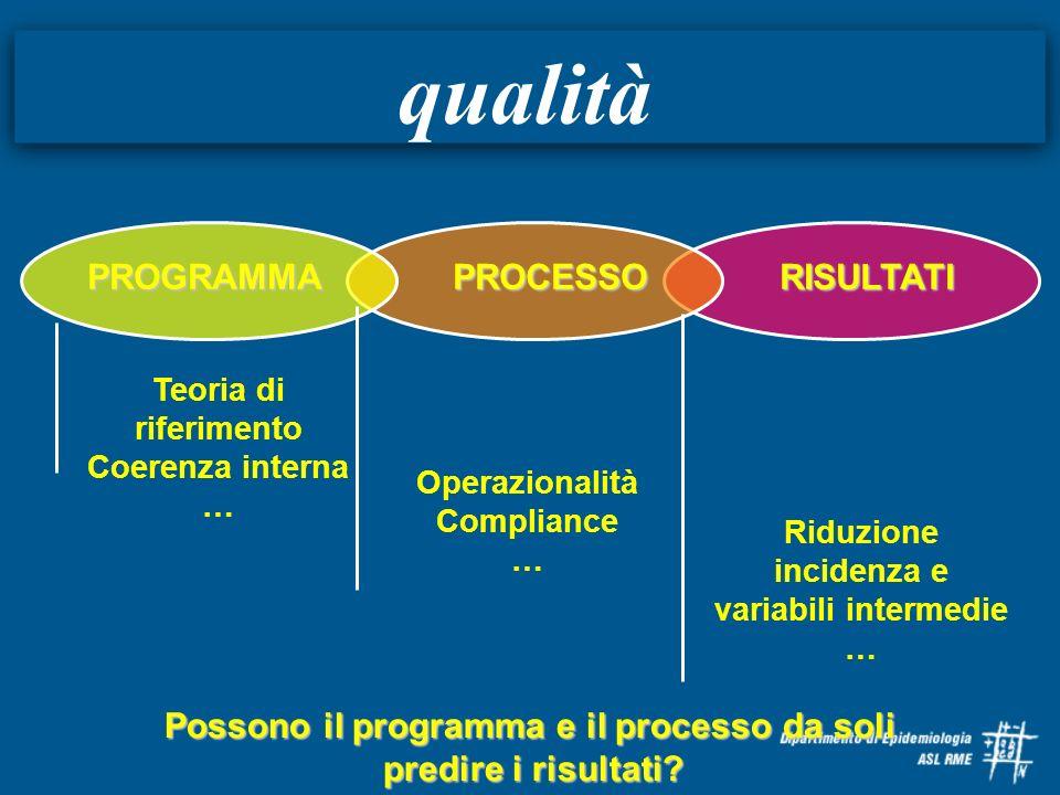 qualità PROGRAMMA PROCESSO RISULTATI Riduzione incidenza e variabili intermedie … Operazionalità Compliance … Teoria di riferimento Coerenza interna …
