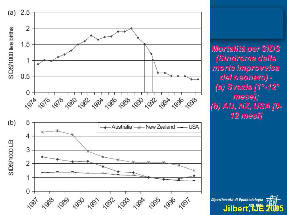 Mortalità per SIDS (Sindrome della morte improvvisa del neonato) - (a) Svezia [1°-12° mese]; (a) Svezia [1°-12° mese]; (b) AU, NZ, USA [0- 12 mesi] Ji
