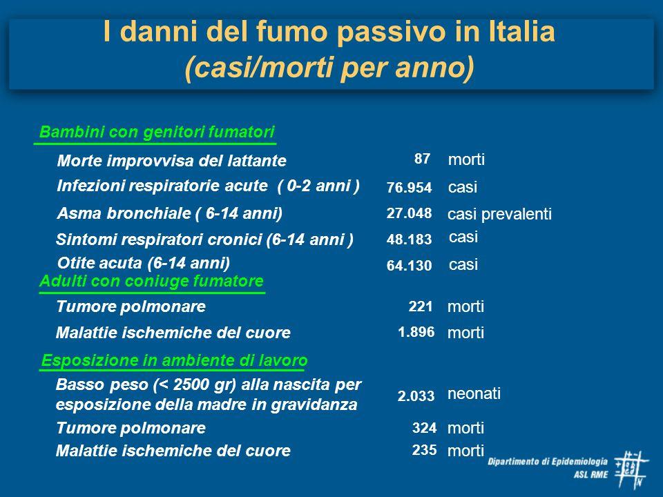 I danni del fumo passivo in Italia (casi/morti per anno) Morte improvvisa del lattante 87 morti Infezioni respiratorie acute ( 0-2 anni ) 76.954 casi