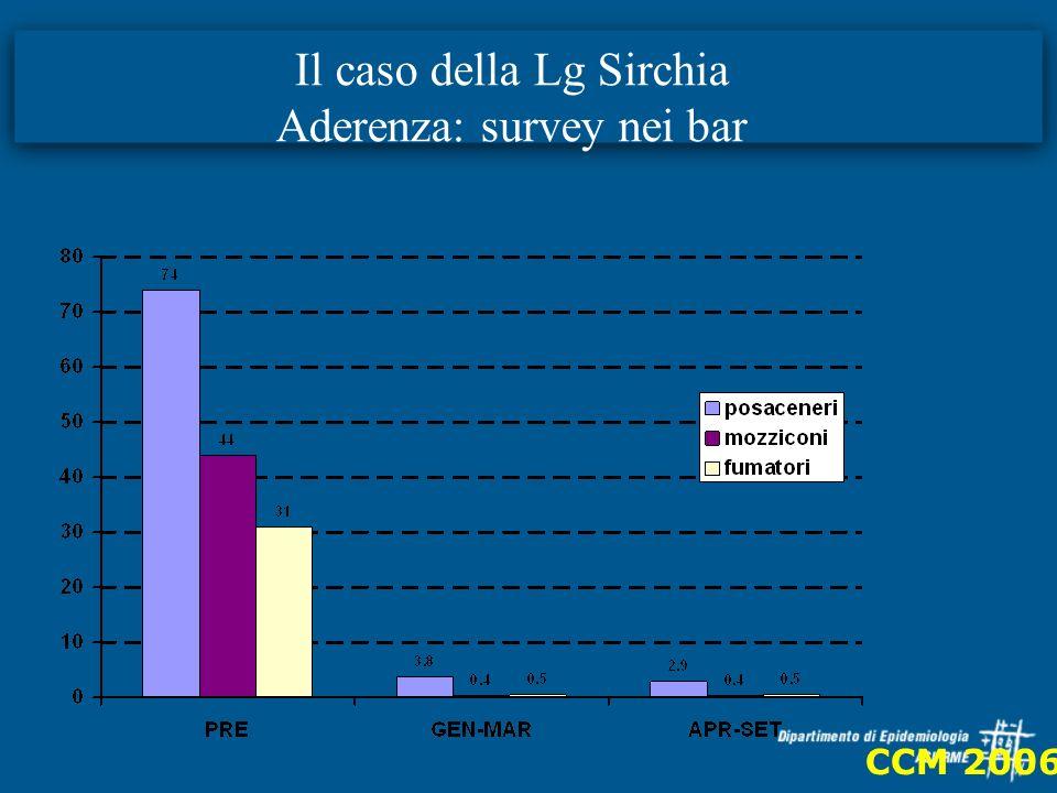 Il caso della Lg Sirchia Aderenza: survey nei bar CCM 2006