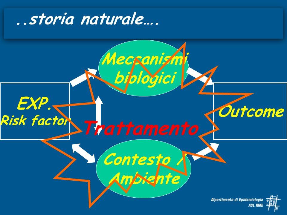 ..storia naturale…. EXP. Risk factor Outcome Meccanismi biologici Contesto / Ambiente Trattamento