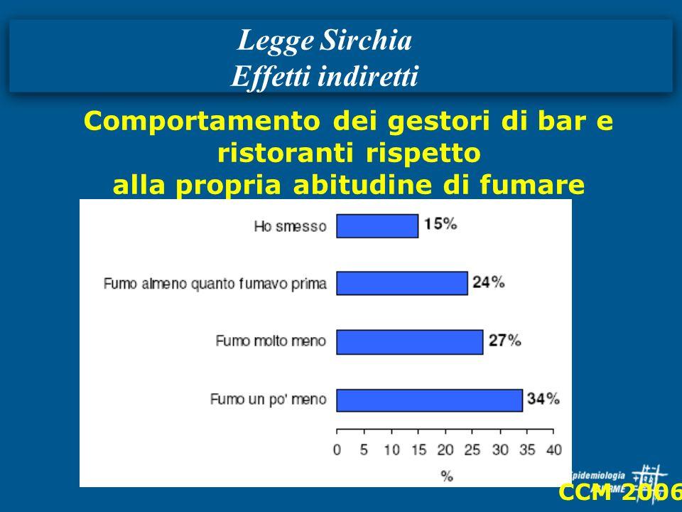 Legge Sirchia Effetti indiretti CCM 2006 Comportamento dei gestori di bar e ristoranti rispetto alla propria abitudine di fumare