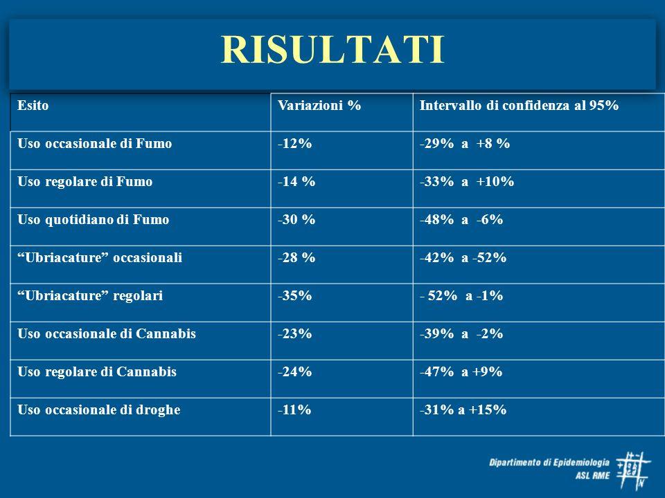 RISULTATI EsitoVariazioni %Intervallo di confidenza al 95% Uso occasionale di Fumo-12%-29% a +8 % Uso regolare di Fumo-14 %-33% a +10% Uso quotidiano
