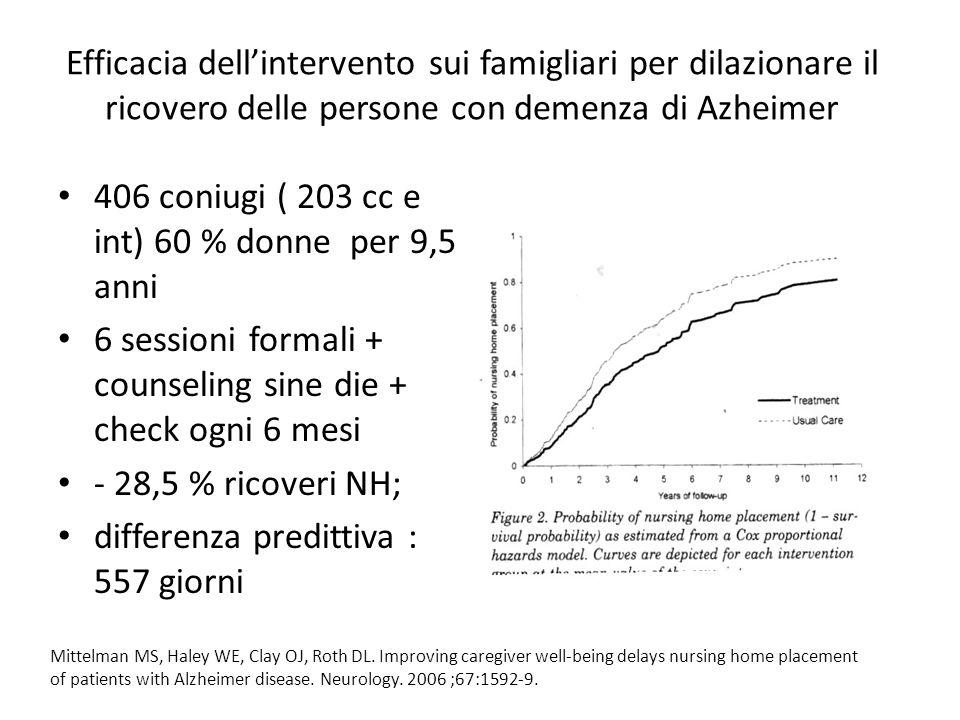 Efficacia dellintervento sui famigliari per dilazionare il ricovero delle persone con demenza di Azheimer 406 coniugi ( 203 cc e int) 60 % donne per 9