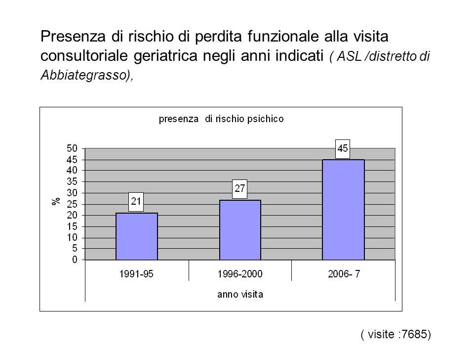Presenza di rischio di perdita funzionale alla visita consultoriale geriatrica negli anni indicati ( ASL /distretto di Abbiategrasso), ( visite :7685)