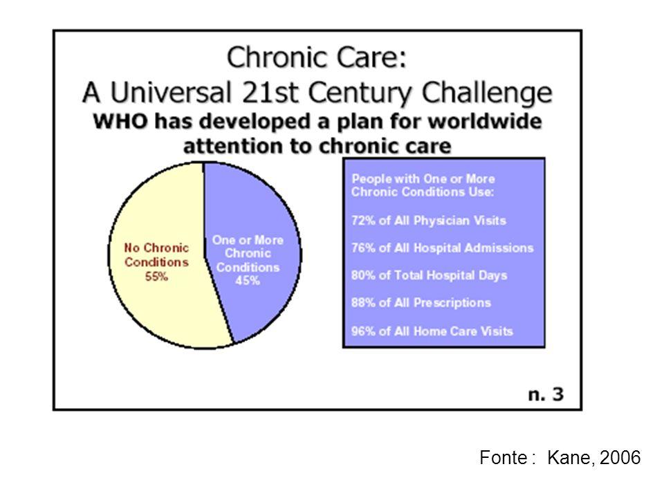 L educazione sanitaria per le persone con patologie croniche condivide gli obiettivi della cura,con lobiettivo principale del mantenimento delautonomia ( Fonte : Kane, 2006 )