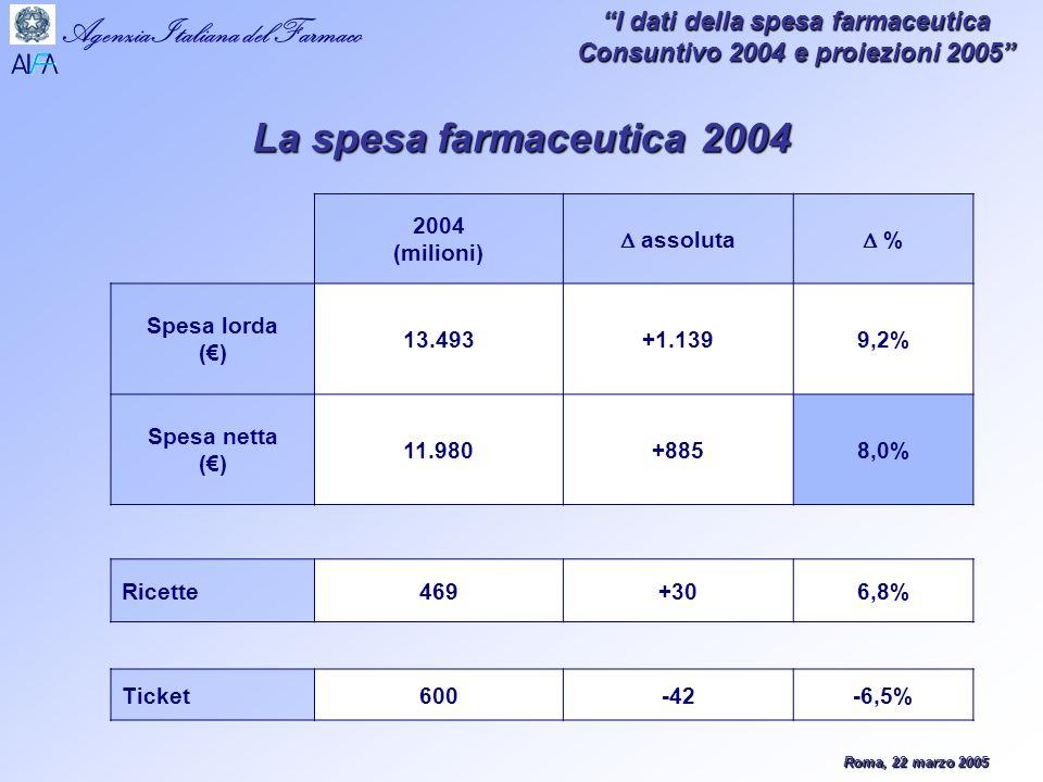 Roma, 22 marzo 2005 Agenzia Italiana del Farmaco I dati della spesa farmaceutica Consuntivo 2004 e proiezioni 2005 2004 (milioni) assoluta % Spesa lorda () 13.493+1.1399,2% Spesa netta () 11.980+8858,0% Ricette469+306,8% Ticket600-42-6,5% La spesa farmaceutica 2004