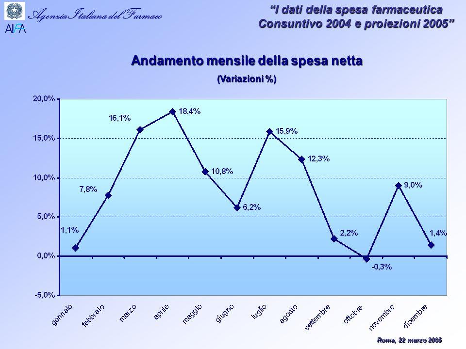 Roma, 22 marzo 2005 Agenzia Italiana del Farmaco I dati della spesa farmaceutica Consuntivo 2004 e proiezioni 2005 Andamento mensile della spesa netta (Variazioni %)