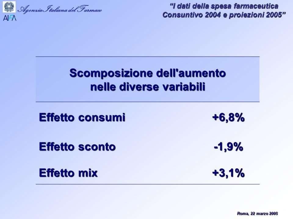 Roma, 22 marzo 2005 Agenzia Italiana del Farmaco I dati della spesa farmaceutica Consuntivo 2004 e proiezioni 2005 (1)Accordo 8.8.2001 – Livello di spesa 200481.837 (2)Tetto di spesa farmaceutica 13% per il 200410.639 (3)Spesa farmaceutica 200311.095 (4)Spesa farmaceutica 200411.980 (4)Incremento di spesa+8,0% (5)Scostamento rispetto al tetto (4 – 2)1.341 (6)Scostamento al netto IVA (6/1,1)1.219 (7)Incidenza % sul tetto programmato (4/1)14,6% (8)Ripiano del 60% (6x60%)731 Il calcolo dello sfondamento