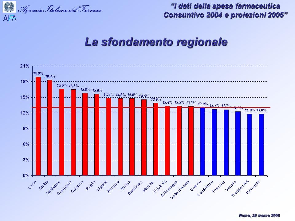 Roma, 22 marzo 2005 Agenzia Italiana del Farmaco I dati della spesa farmaceutica Consuntivo 2004 e proiezioni 2005 La sfondamento regionale