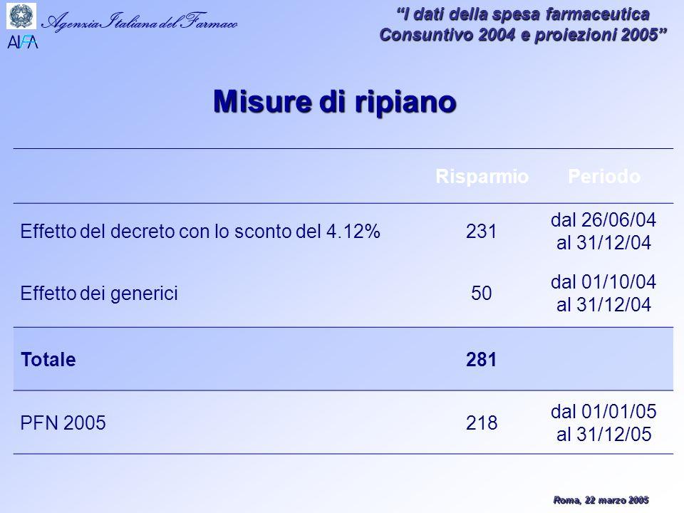 Roma, 22 marzo 2005 Agenzia Italiana del Farmaco I dati della spesa farmaceutica Consuntivo 2004 e proiezioni 2005 RisparmioPeriodo Effetto del decreto con lo sconto del 4.12%231 dal 26/06/04 al 31/12/04 Effetto dei generici50 dal 01/10/04 al 31/12/04 Totale281 PFN 2005218 dal 01/01/05 al 31/12/05 Misure di ripiano