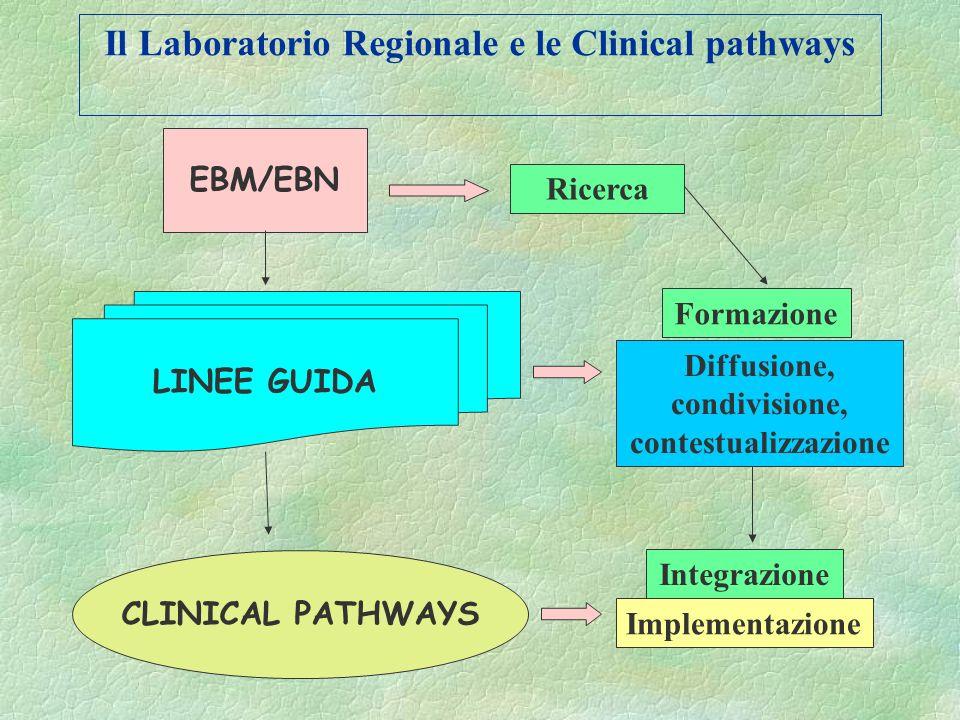 Evidence Based Health Care Evidence Based Practice EBM EBP EBN Levidence based health care è definita come la cultura della razionalità documentata. E
