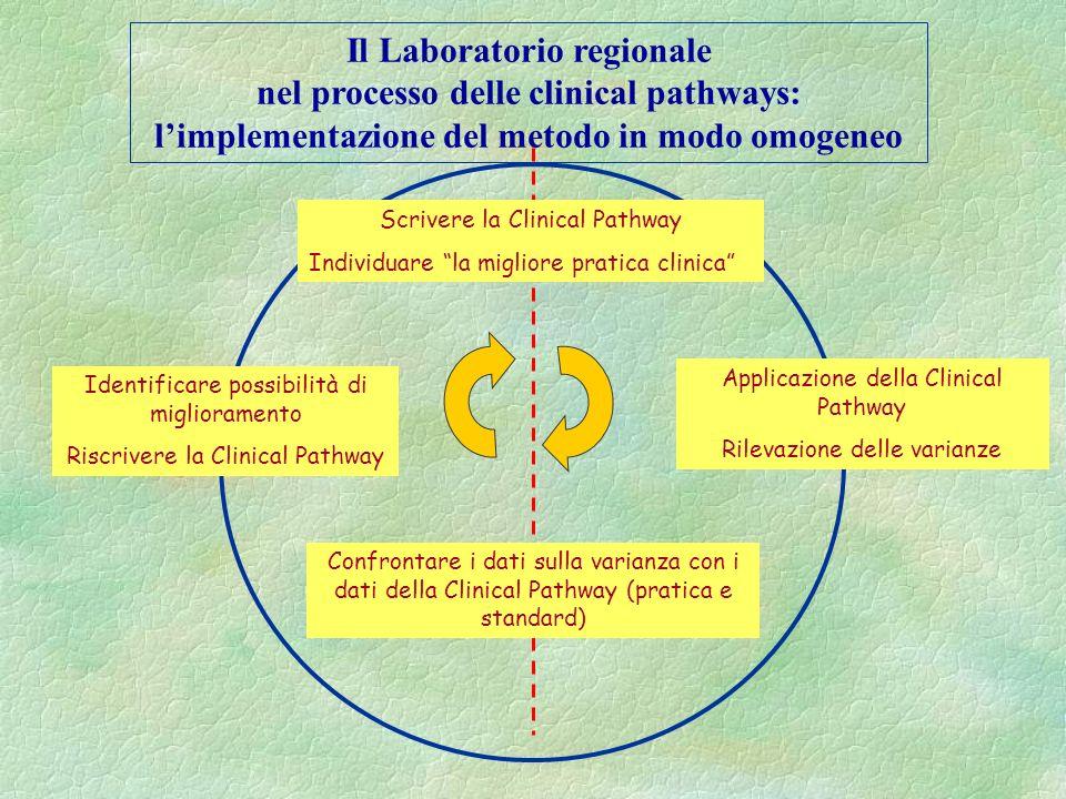 Il Laboratorio regionale nel processo delle clinical pathways: Selezione della popolazione bersaglio –frequenza –costo –interesse dello staff –variabi