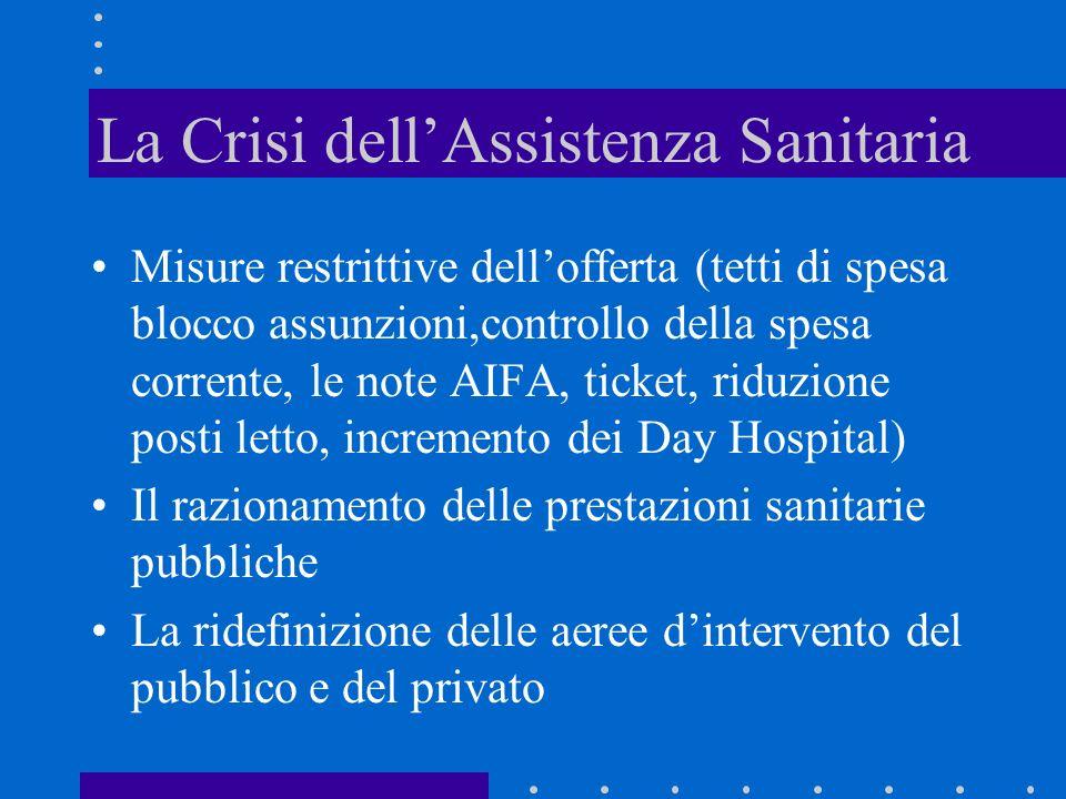 La Crisi dellAssistenza Sanitaria Misure restrittive dellofferta (tetti di spesa blocco assunzioni,controllo della spesa corrente, le note AIFA, ticke