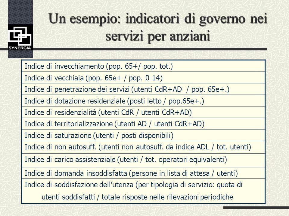 Un esempio: indicatori di governo nei servizi per anziani Indice di invecchiamento (pop.