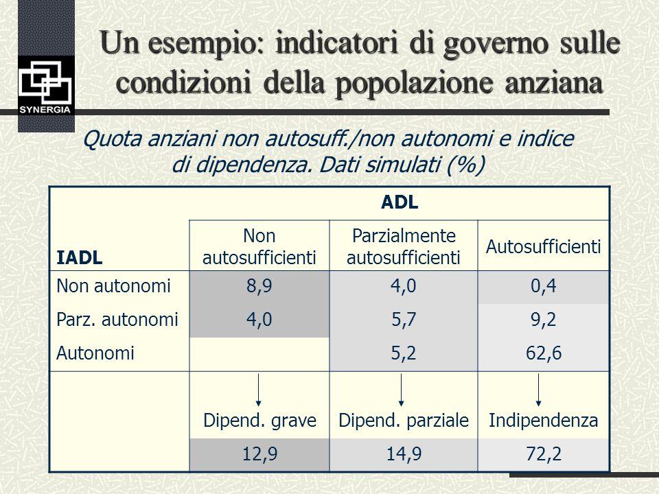 Un esempio: indicatori di governo sulle condizioni della popolazione anziana ADL IADL Non autosufficienti Parzialmente autosufficienti Autosufficienti Non autonomi8,94,00,4 Parz.