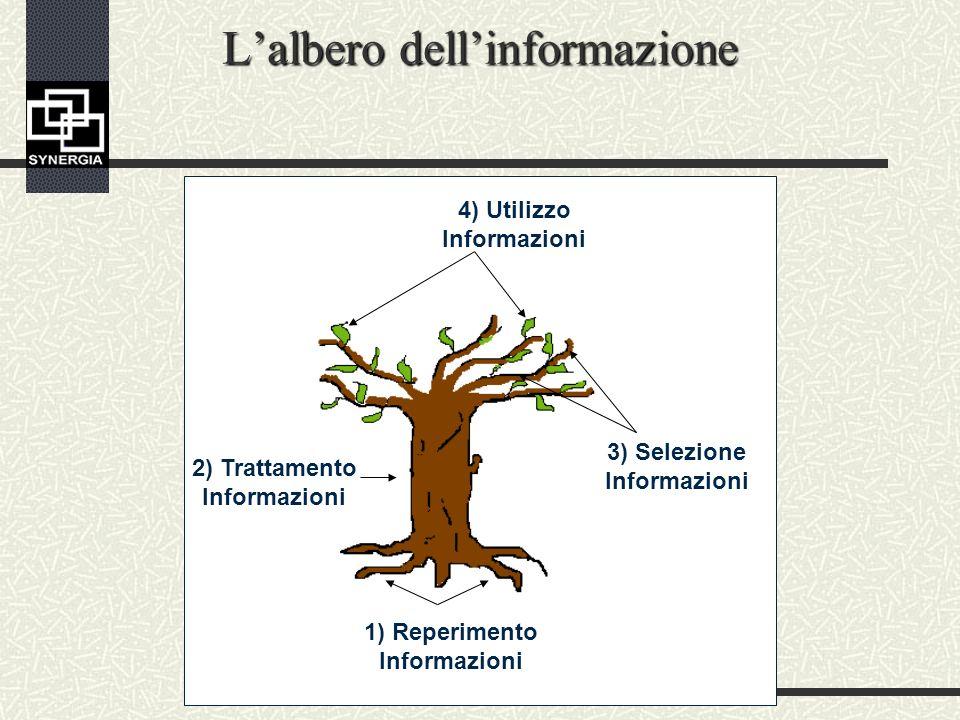 Lalbero dellinformazione 4) Utilizzo Informazioni 3) Selezione Informazioni 1) Reperimento Informazioni 2) Trattamento Informazioni