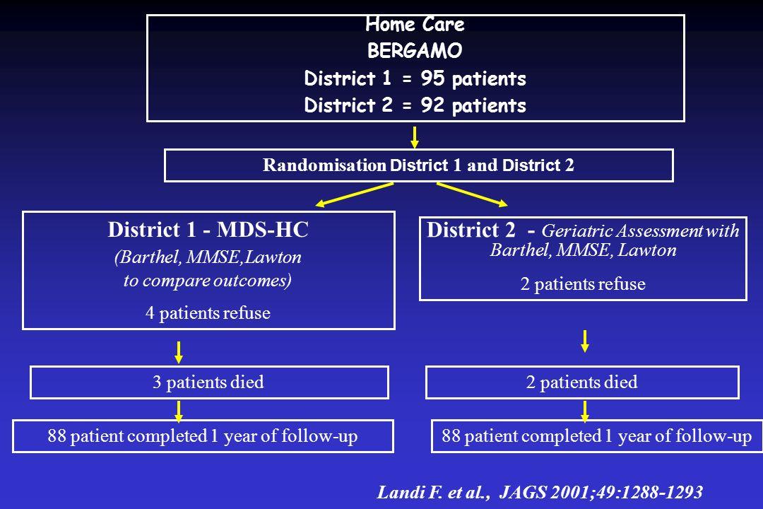 Home Care BERGAMO District 1 = 95 patients District 2 = 92 patients Randomisation District 1 and District 2 District 1 - MDS-HC (Barthel, MMSE,Lawton