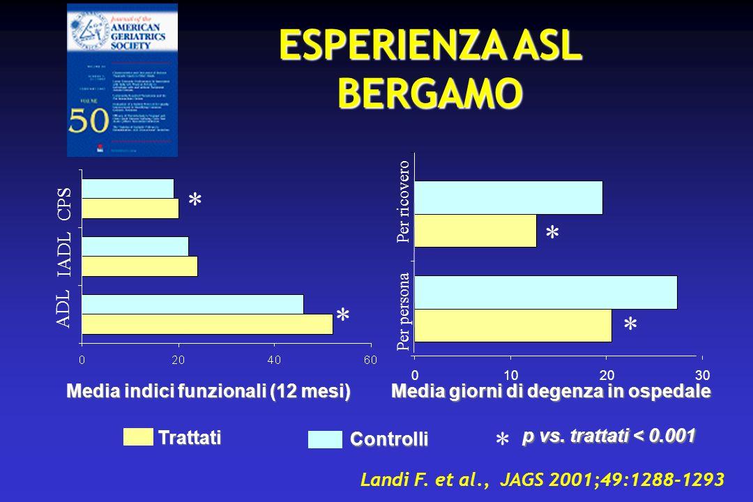 ESPERIENZA ASL BERGAMO Media indici funzionali (12 mesi) CPS IADL ADL Media giorni di degenza in ospedale p vs.