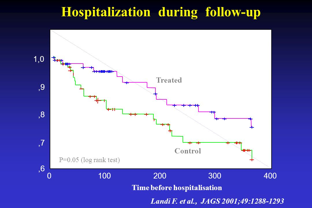 Hospitalization during follow-up Landi F. et al., JAGS 2001;49:1288-1293