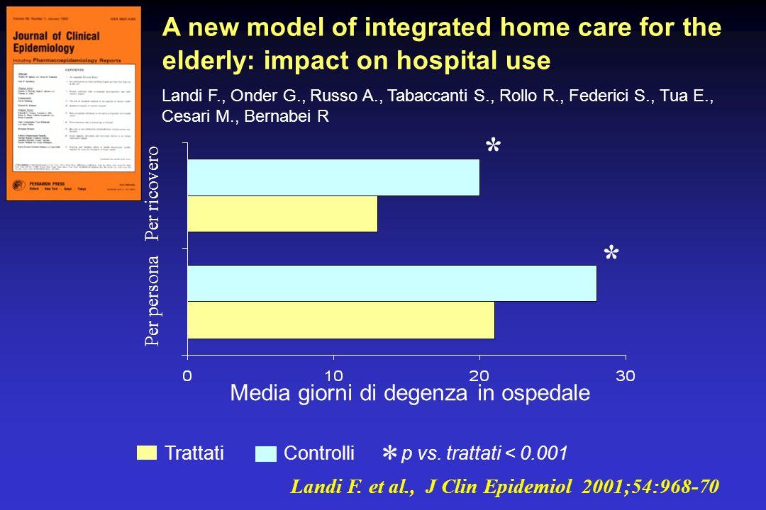 Media giorni di degenza in ospedale p vs. trattati < 0.001 * TrattatiControlli * * Per persona Per ricovero Landi F. et al., J Clin Epidemiol 2001;54: