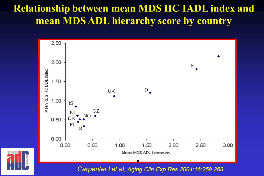 Relationship between mean MDS HC IADL index and mean MDS ADL hierarchy score by country Carpenter I et al, Aging Clin Exp Res 2004;16:259-269