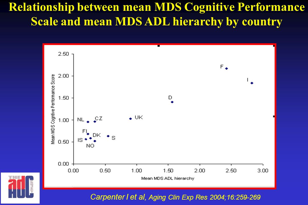 Relationship between mean MDS Cognitive Performance Scale and mean MDS ADL hierarchy by country Carpenter I et al, Aging Clin Exp Res 2004;16:259-269