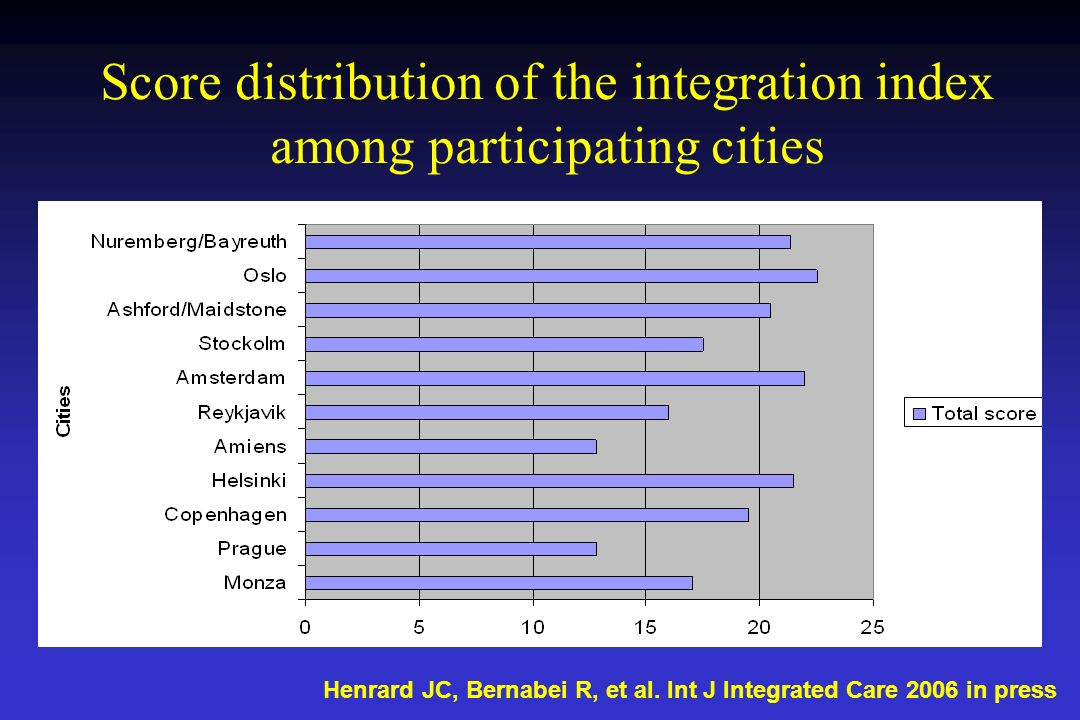 Score distribution of the integration index among participating cities Henrard JC, Bernabei R, et al. Int J Integrated Care 2006 in press