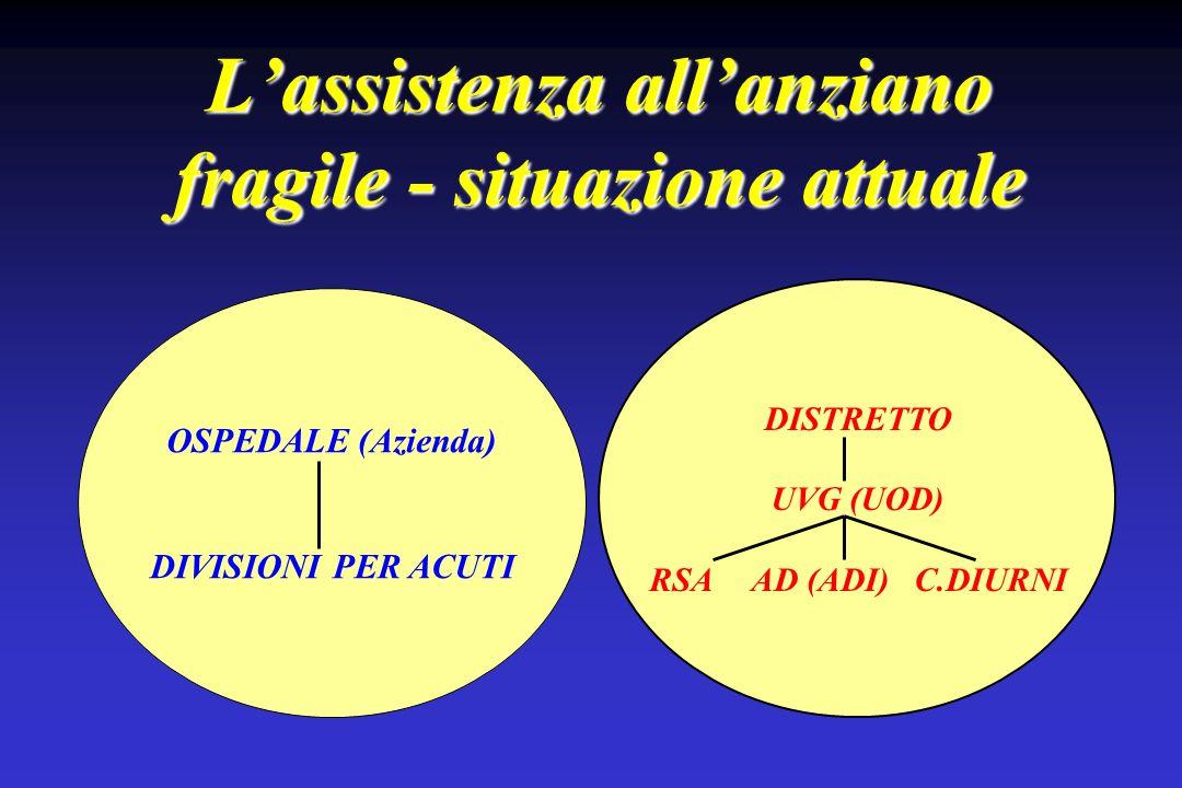 Lassistenza allanziano fragile - situazione attuale OSPEDALE (Azienda) DIVISIONI PER ACUTI DISTRETTO UVG (UOD) RSA AD (ADI) C.DIURNI