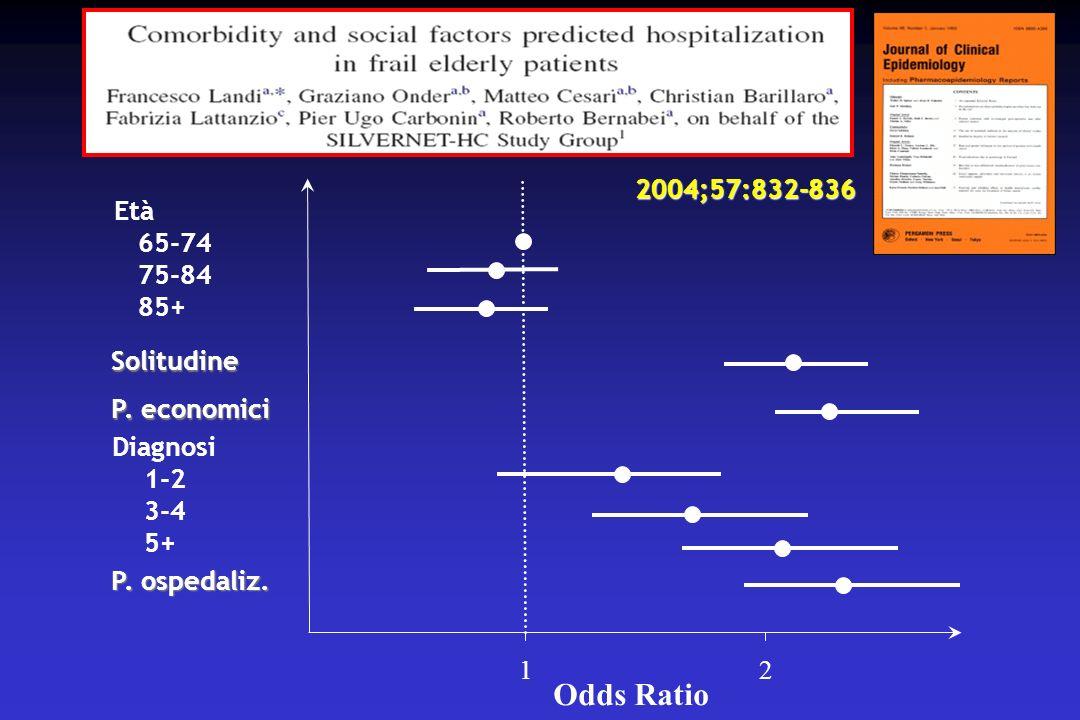 12 Odds Ratio Solitudine Età 65-74 75-84 85+ P.economici Diagnosi 1-2 3-4 5+ P.
