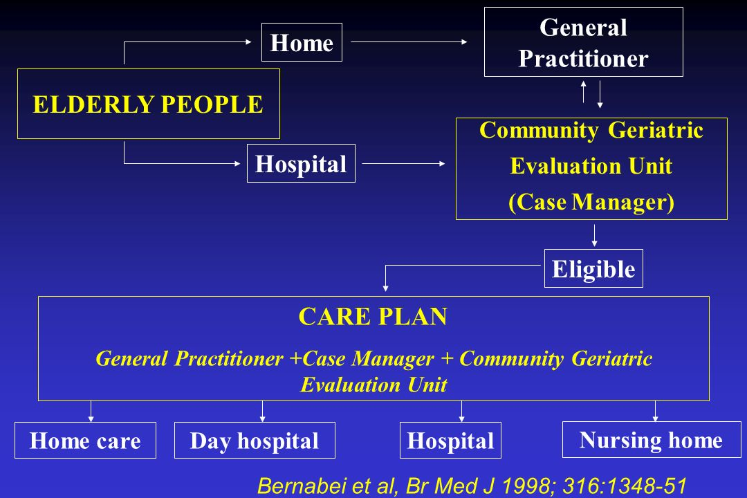 2 1 3 IT IS UK D CZ F NL DK FI NO S The combination of these two factors shows 3 models of care: