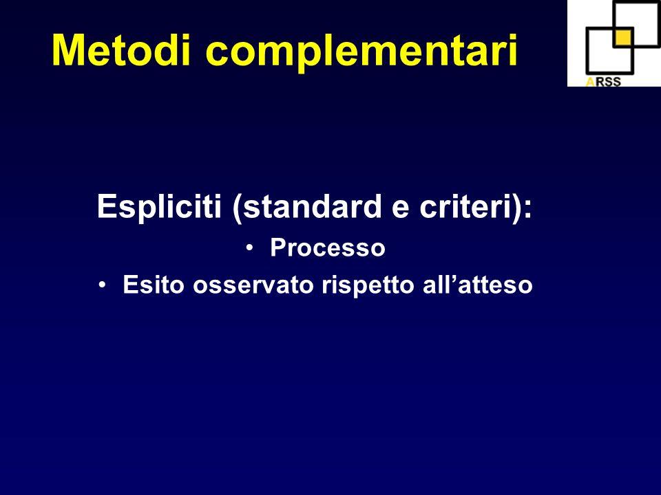 Metodi complementari Espliciti (standard e criteri): Processo Esito osservato rispetto allatteso