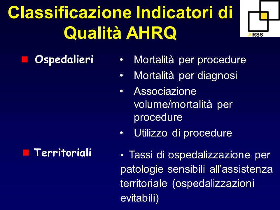 Classificazione Indicatori di Qualità AHRQ Ospedalieri Mortalità per procedure Mortalità per diagnosi Associazione volume/mortalità per procedure Util