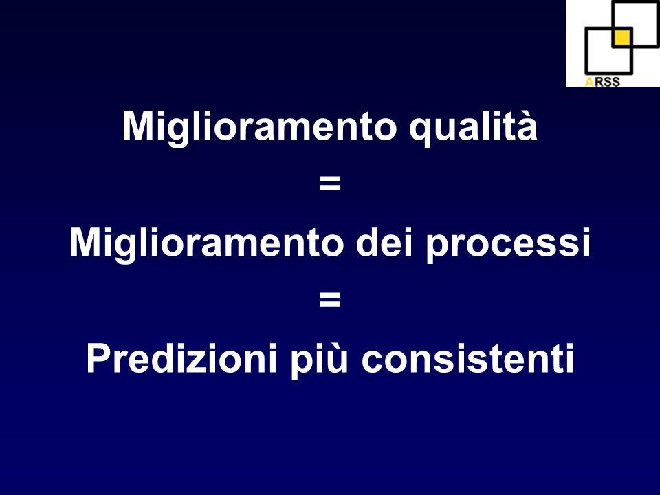 Miglioramento qualità = Miglioramento dei processi = Predizioni più consistenti